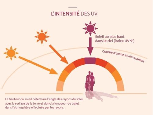 Intensité des UV